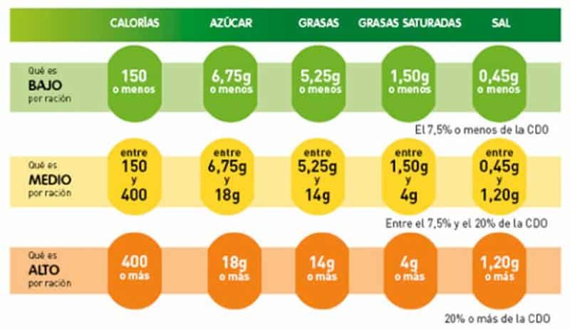 tabla semaforo nutricional