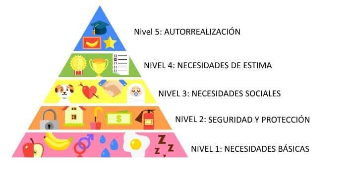piramide maslow productos